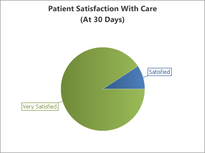 100 percent satisfaction for chiropractic care